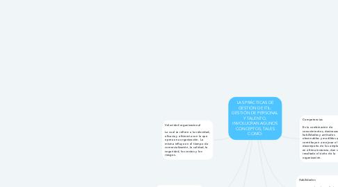 Mind Map: LAS PRÁCTICAS DE GESTIÓN DE ITIL: GESTIÓN DE PERSONAL Y TALENTO, INVOLUCRAN AGUNOS CONCEPTOS, TALES COMO: