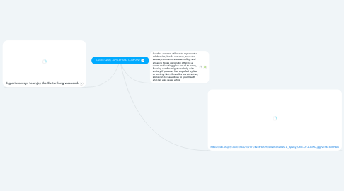 Mind Map: Candle Safety - APSLEY AND COMPANY