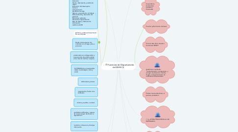 Mind Map: Funciones del Departamento de RR.HH (1)