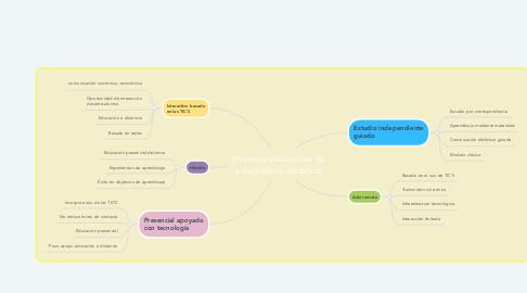 Mind Map: Modelos educativos de educación a distancia