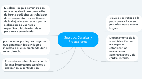 Mind Map: Sueldos, Salarios y Prestaciones