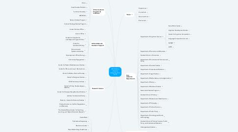 Mind Map: CEU Website Universe (hosted by Web Team)