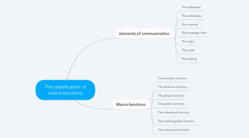 Mind Map: The classification of macro-functions