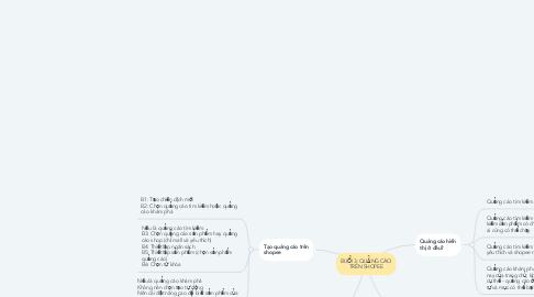 Mind Map: BUỔI 3: QUẢNG CÁO TRÊN SHOPEE
