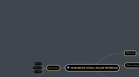 Mind Map: HUBUNGAN SOSIAL DALAM INTERAKSI