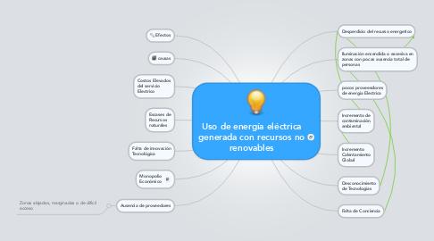 Mind Map: Uso de energía eléctrica generada con recursos no renovables