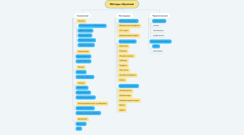 Mind Map: Методы обучения