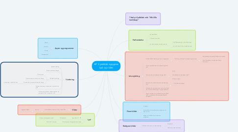 Mind Map: AP 2 praktisk oppgave Lyd og video