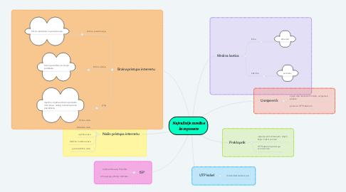 Mind Map: Najvažnije mrežne komponete