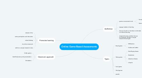 Mind Map: Online Game-Based Assessments