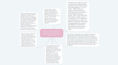 Mind Map: Causes of Cultural Barriers: Most cultures have different practices and meanings in words, behaviors and other ways of relating to each other, which has negative effects on society.