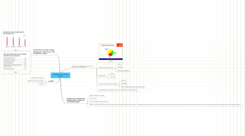 Mind Map: Standish Group