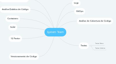 Mind Map: System Team