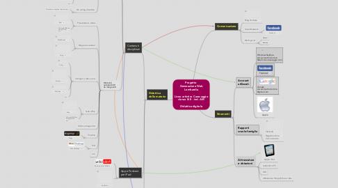 Mind Map: Progetto  Generazione WebLombardia  Liceo artistico Caravaggioclasse III E - ind. AM  Didattica digitale