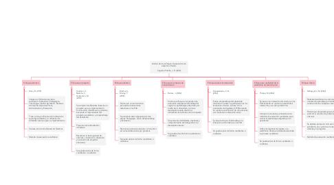 Mind Map: Análisis de los enfoques de evaluación en espacios virtuales   Capacho Portilla, J. R. (2012)