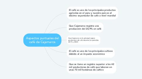 Mind Map: Aspectos puntuales del café de Cajamarca