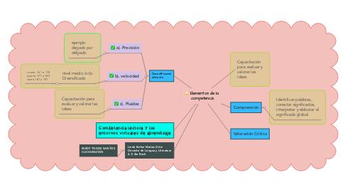 Mind Map: Elementos de la  competencia