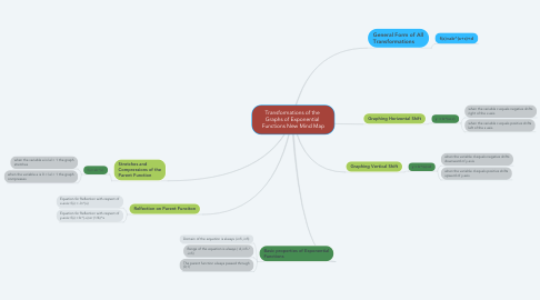 Mind Map: Transformations of the  Graphs of Exponential  Functions New Mind Map