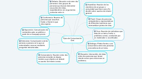 Mind Map: Tipos de Comunicación Oral