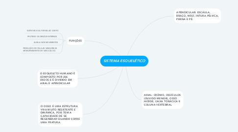 Mind Map: SISTEMA ESQUELÉTICO
