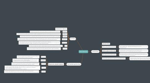 Mind Map: Abministracion