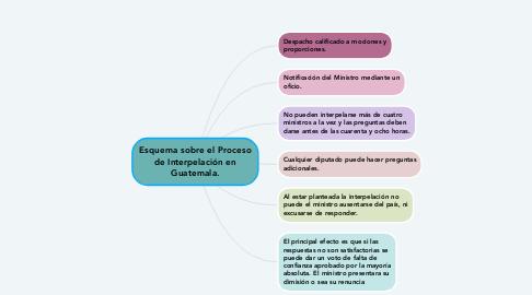 Mind Map: Esquema sobre el Proceso de Interpelación en Guatemala.