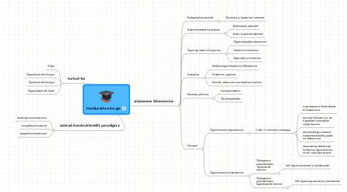 Mind Map: Haridustehnoloogia