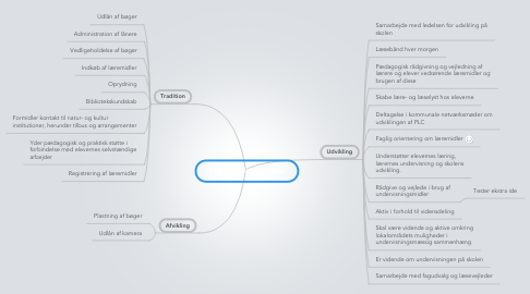 Mind Map: PLC på Skarrild Skole