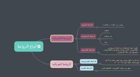 Mind Map: أنواع الروابط