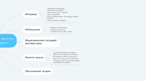 Mind Map: Методы качественного исследования