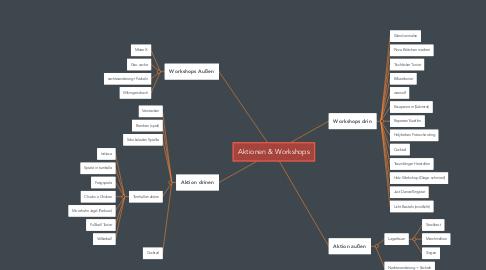 Mind Map: Aktionen & Workshops