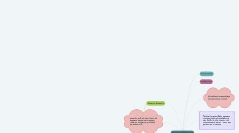 Mind Map: MODULOS PRINCIPALES