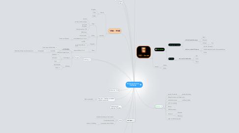 Mind Map: Mediengeschichte: Eisenkolb