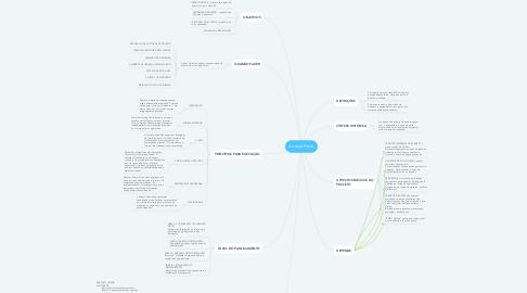 Mind Map: Arranjo Físico