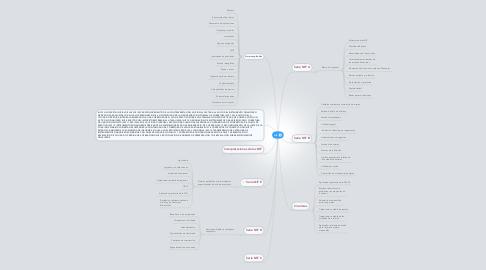 Mind Map: NIF