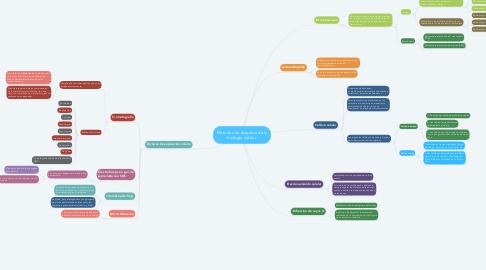 Mind Map: Métodos de estudios de la biología celular.