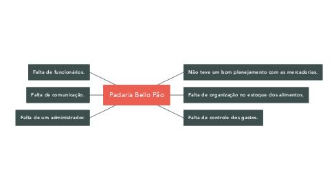 Mind Map: Padaria Bello Pão