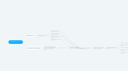 Mind Map: MANIFIESTO AGIL -XP