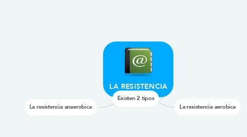 Mind Map: LA RESISTENCIA