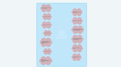 Mind Map: PROMOÇAO E PREVENÇAO ,DIFERENÇAS CONCEITUAIS E PRINCIPAIS EIXOS DA POLITICA NACIONAL DE PROMOÇAO DA SAUDE