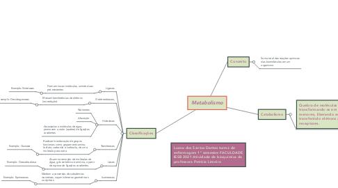 Mind Map: Bioquímica