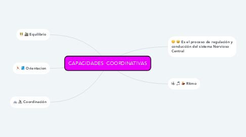 Mind Map: CAPACIDADES  COORDINATIVAS