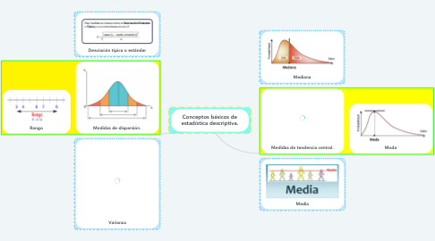 Mind Map: Conceptos básicos de estadística descriptiva.