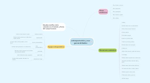 Mind Map: antropometría y sus generalidades