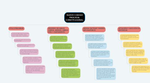 Mind Map: NUEVO CODIGO PROCESAL CONSTITUCIONAL