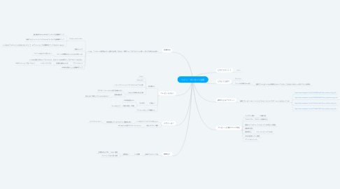 Mind Map: ツイン・プレゼント企画
