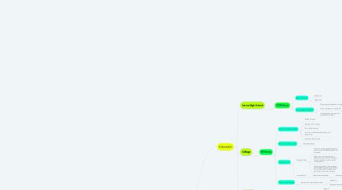 Mind Map: Alliah's Career Path