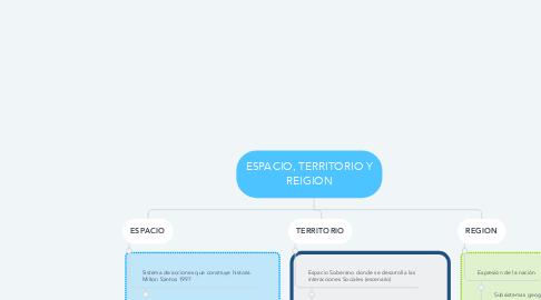 Mind Map: ESPACIO, TERRITORIO Y REIGION