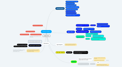 Mind Map: ESPAÇO RURAL