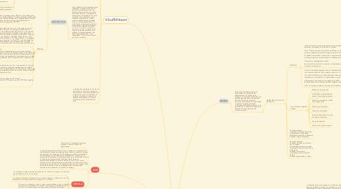 Mind Map: CICLOS ECONOMICOS